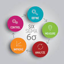 Lean Process And Six Sigma